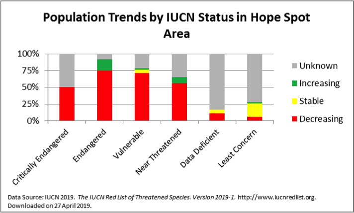 population trends by iucn status